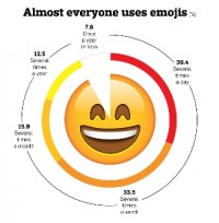 The Emoji Infographic: Stats to again Up Your Obsession