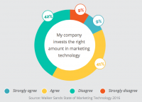 Martech Spending: 51% Of marketers Say Their firms Don't invest sufficient