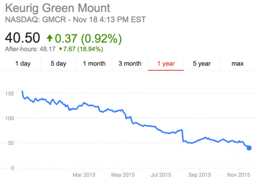 Keurig Shares just Skyrocketed In After-Hours buying and selling