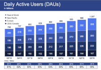 Facebook Beats Estimates With $4.5 Billion Revenue, Now Has More Than A Billion Daily Active Users