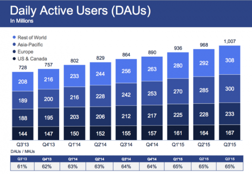 Facebook Beats Estimates With $4.5 Billion Revenue, Now Has More Than A  Billion Daily Active