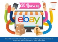 eBay Set the standard for e-Commerce for two decades