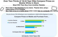 """study: mobile """"Showroomers"""" most often buy In stores, 18–34-12 months-Olds Most lively"""