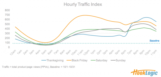 cell Has Its big E-Commerce moment while online site visitors & Conversions Hit Seasonal Highs