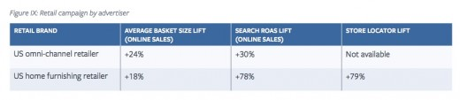 New knowledge Proves facebook ads elevate Search ROI