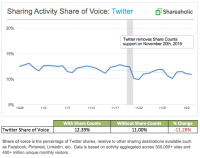 Sharing to Twitter Declines eleven% After Twitter Kills Share Counts