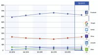 Gigya file: fb nonetheless Dominates Social Logins however could also be Fading slightly