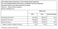 complete vacation E-Commerce: $sixty nine Billion, mobile $12.7 Billion — comScore