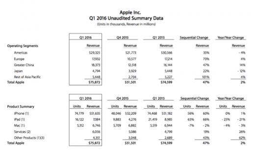 Apple Reports Biggest Quarter Ever: $75.9 Billion Revenue, 74.8 Million iPhones Sold