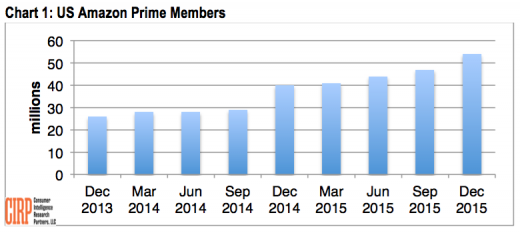 Amazon prime Membership Grew 35% In U.S. remaining 12 months [Report]