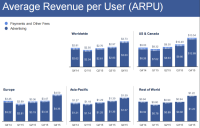 Banner this fall For facebook: revenue Tops $5.eight Billion, ad earnings Per user Jumps