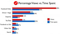 BuzzFeed's target market Spends Over 100 Million monthly Hours On BuzzFeed