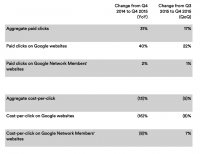 Google Revenues Beat Expectations With $21.three billion In this fall And $75 Billion In 2015