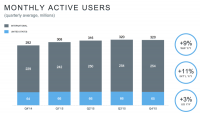 Twitter Has $710 Million this fall, 86 percent Of ad Revenues got here From mobile
