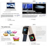 E-commerce historical past: How Product Visualization changed Over Time
