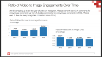 Instagram Video Slowly positive aspects Traction amongst brands After three Years