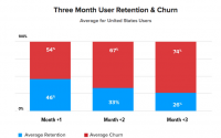 App install spend up 150 % but prices down, push-enabled users 2X extra engaged — [reports]