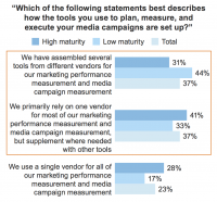 """Forrester Consulting study confirms that very best-of-breed marketing stacks are """"thriving"""""""