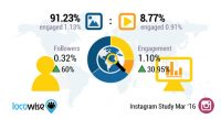 Will Instagram's New Algorithm Devalue content Posted by means of brands?