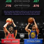 Stephen Curry Pistol Pete Maravich [Infographic]