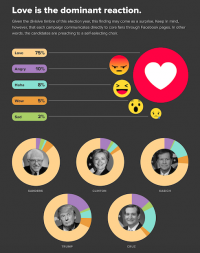 Beyond Like-Ability: What Facebook Can Tell Us About the Presidential Election [Infographic]