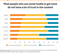 Why Reddit Is the 2nd Most Trusted Social Site for News