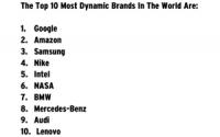 Google Ranks As Most Dynamic Brand