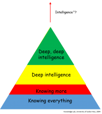The Next Wave of Big Data: Deep Intelligence