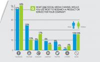 Interesting Insights On Millennials And Social Media Marketing