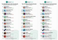 slither.io Tops Download Charts on Google Play Store and App Store for May 2016
