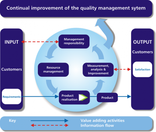 How Long Does It Take to Implement an ISO 9001-Based QMS?