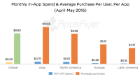 In-app purchases dwarf ad revenues, as iOS App Store exceeds $71 billion
