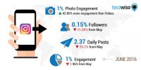 Instagram Profile Growth Down 21%, Engagement Down 2% Since The Algorithmic Feed Introduction
