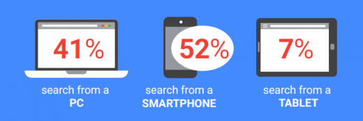 The Importance Of Location In Auto Search Ads Rising