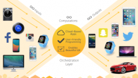Xperiel announces cloud-based platform so marketers can build apps for the Internet of Things