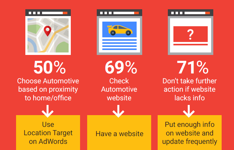 The Importance Of Location In Auto Search Ads Rising - automotive advertising tips