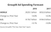 Despite Downward Ad Revision, GroupM Projects Marketing Will Surpass $1 Trillion In 2017