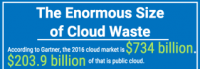 Gartner: $1 Trillion in IT Spending Moving to Cloud. How Much is on Waste? [Infographic]