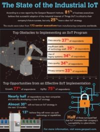 IIoT awesome, but only 25 percent of execs are deploying it