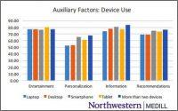 Personalization Ranks Highest On Smartphones