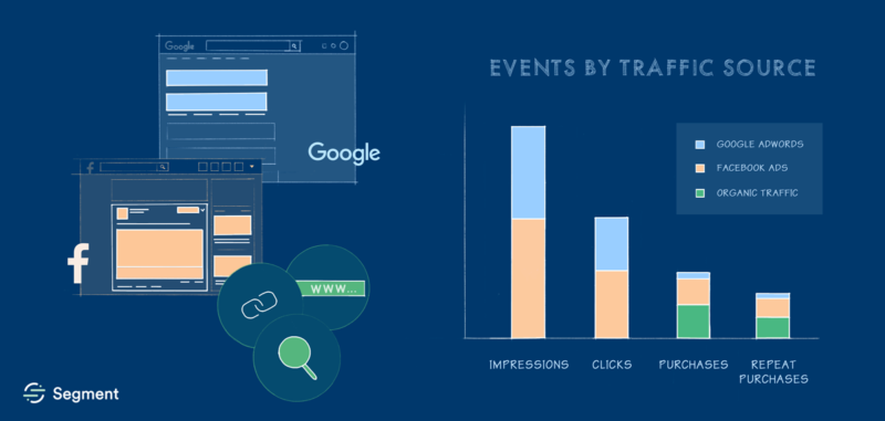 Segment can now combine all Facebook Ads & Google AdWords data for layered, automated reporting
