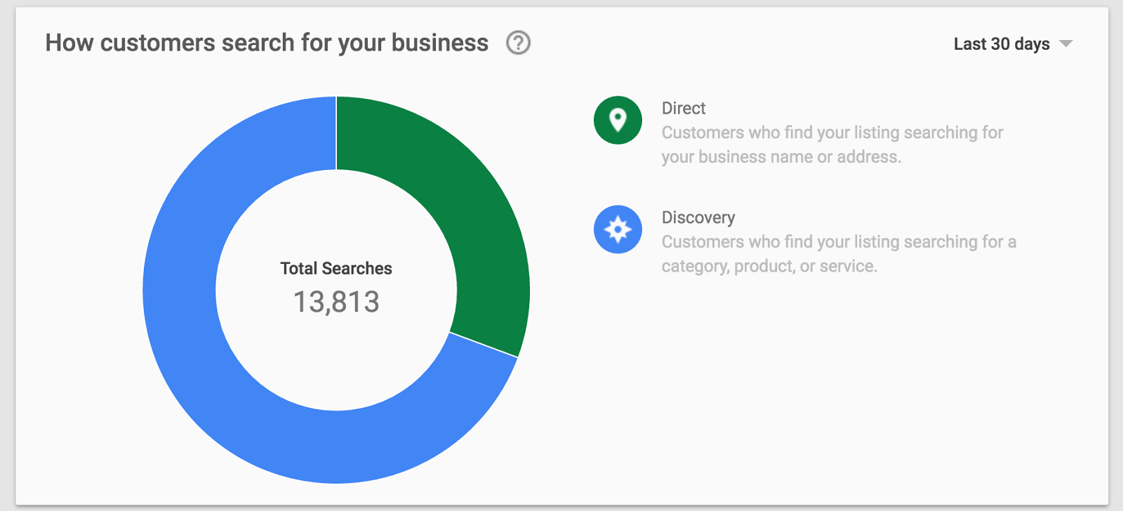 Analyzing Google's Local Search Changes