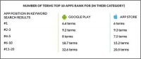 Search Plays Major Role In Mobile App Installs For Google, Apple