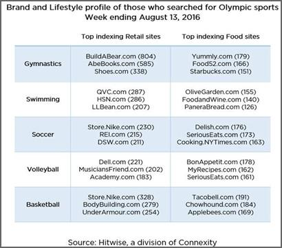 Searches On Olympic Sporting Events Provide Insight Into Human Behavior