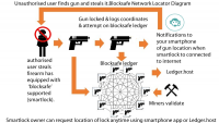 Can a blockchain-IoT hybrid finally give us smart guns?