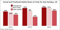 Adobe Predicts Mobile Holiday Retail Purchases To Fall Short On Record Traffic