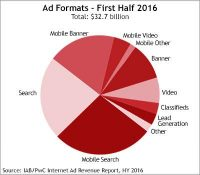 IAB: Search Ads Generate $16.3 Billion In First-Half 2016