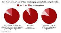 Lack Of Data Challenges Advertiser-Agency Relationship, ANA Survey Shows