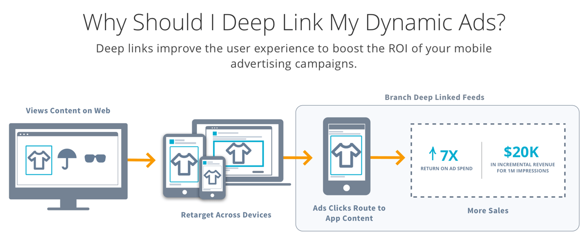 Branch branches out, offering deep links to apps from dynamic remarketing ads - From Branch