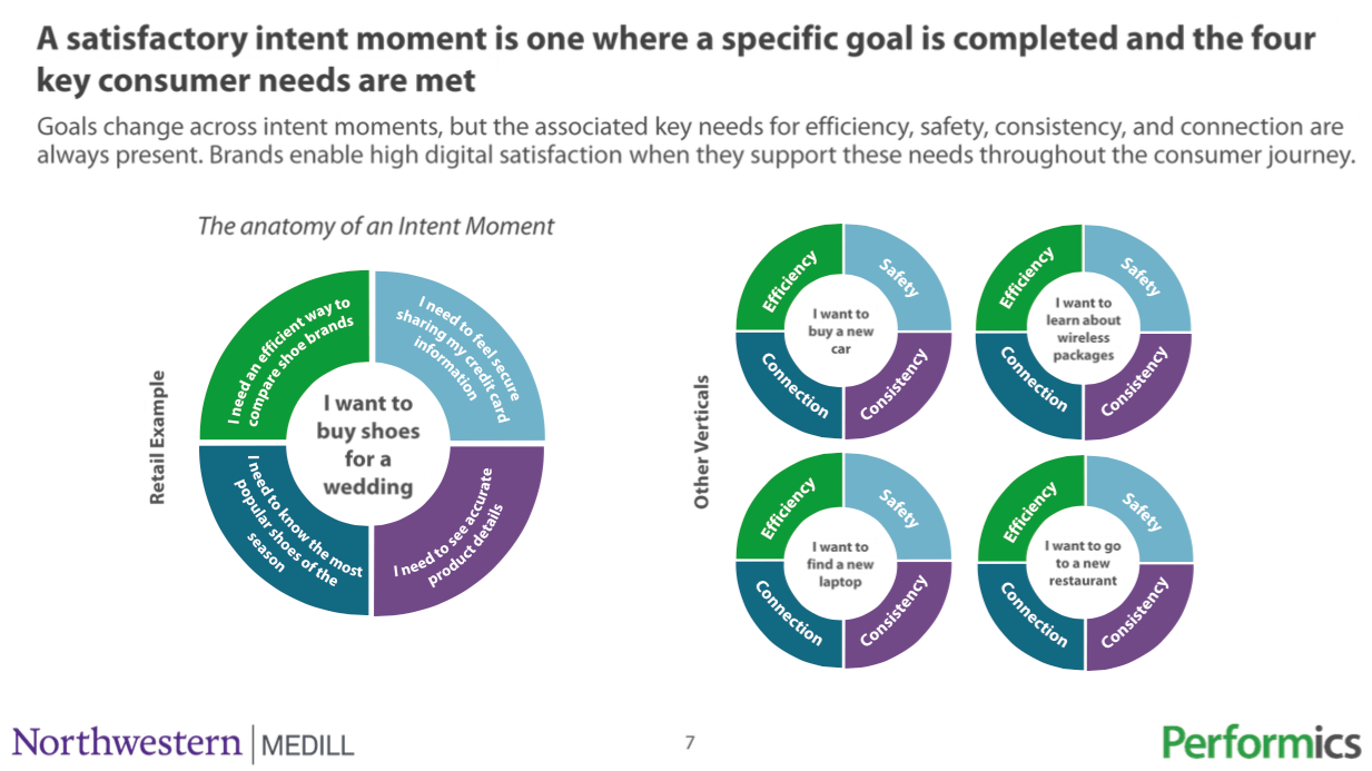 From the Digital Satisfaction Index Q4 report